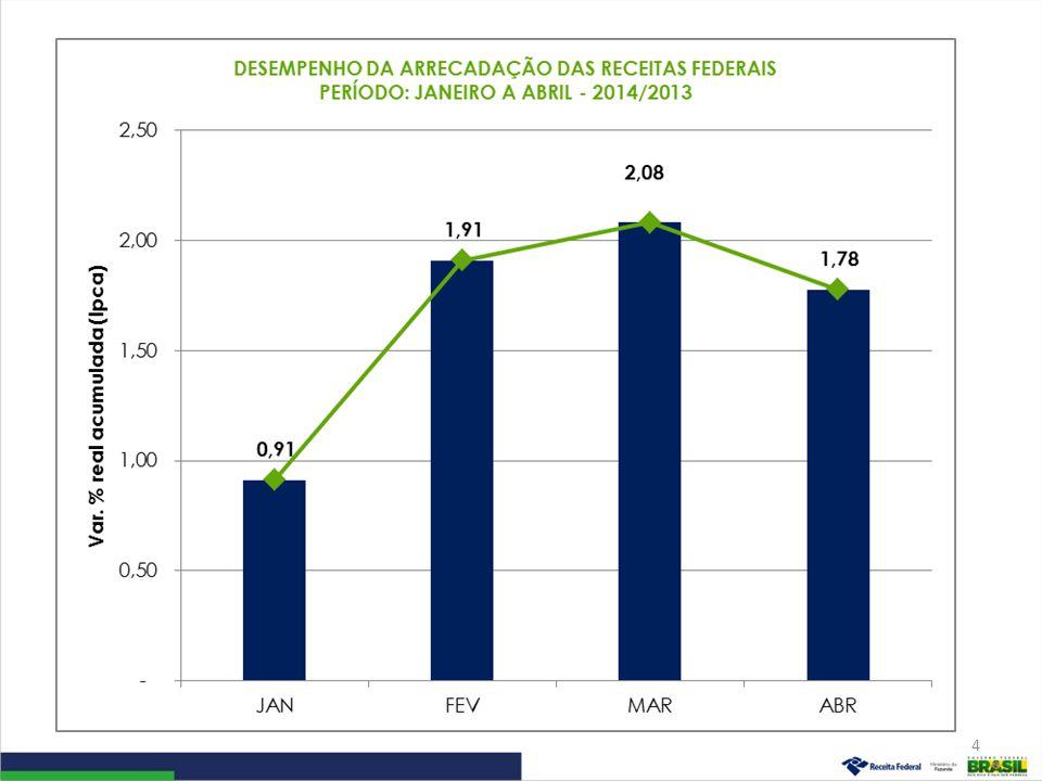 Desempenho da Arrecadação das Receitas Administradas pela RFB Evolução Janeiro a Abril – 2014/2013 5