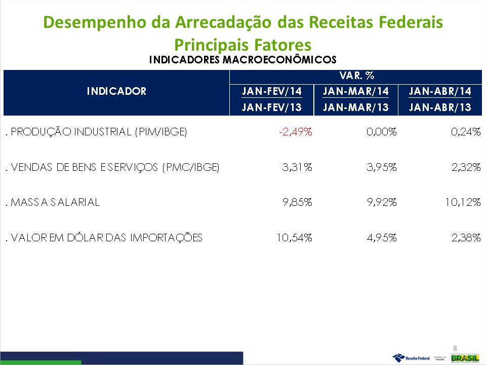 Desempenho da Arrecadação das Receitas Administradas pela RFB Período: Janeiro a Abril – 2014/2013 (A preços de abril/14 – Ipca) 9