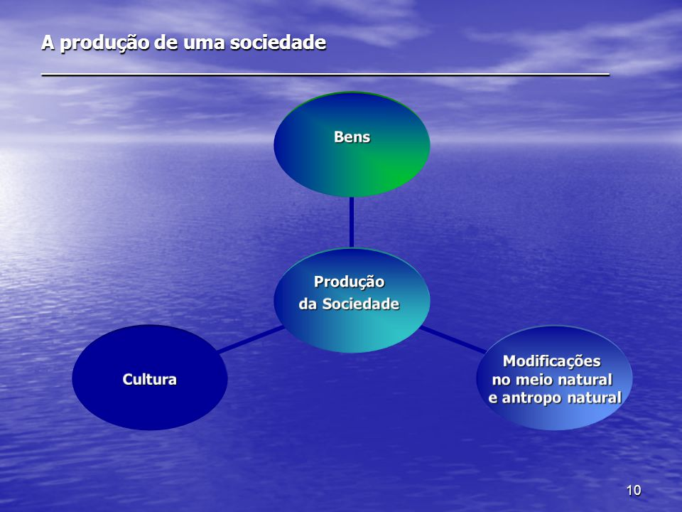 10 A produção de uma sociedade _______________________________________________