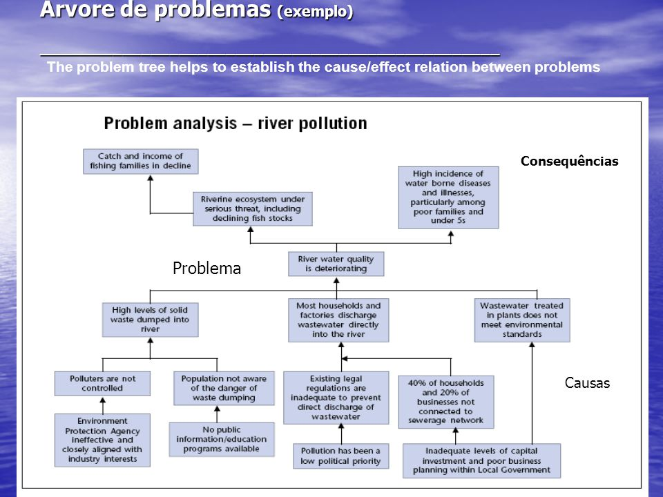 14 Árvore de problemas (exemplo) _________________________________________________ The problem tree helps to establish the cause/effect relation between problems Problema Consequências Causas