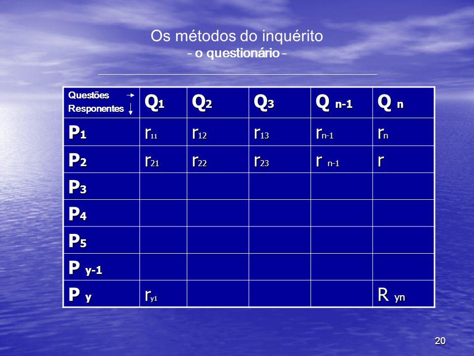 20 Os métodos do inquérito - o questionário - __________________________________________ QuestõesResponentes Q1Q1Q1Q1 Q2Q2Q2Q2 Q3Q3Q3Q3 Q n-1 Q n P1P1P1P1 r 11 r 12 r 13 r n-1 rnrnrnrn P2P2P2P2 r 21 r 22 r 23 r n-1 r P3P3P3P3 P4P4P4P4 P5P5P5P5 P y-1 P y r y1 R yn