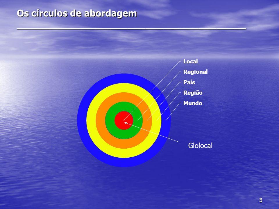 3 Os círculos de abordagem _______________________________________ Glolocal