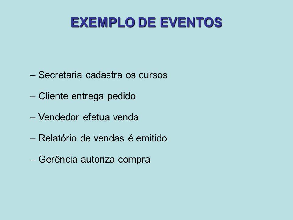 EXEMPLO DE EVENTOS – Secretaria cadastra os cursos – Cliente entrega pedido – Vendedor efetua venda – Relatório de vendas é emitido – Gerência autoriz