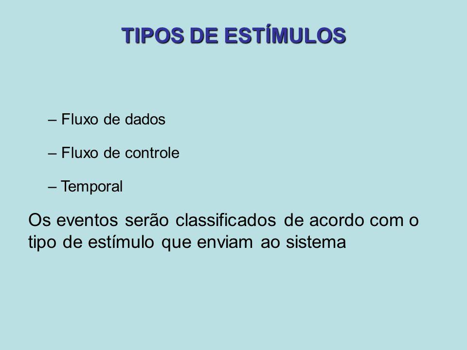TIPOS DE ESTÍMULOS – Fluxo de dados – Fluxo de controle – Temporal Os eventos serão classificados de acordo com o tipo de estímulo que enviam ao siste