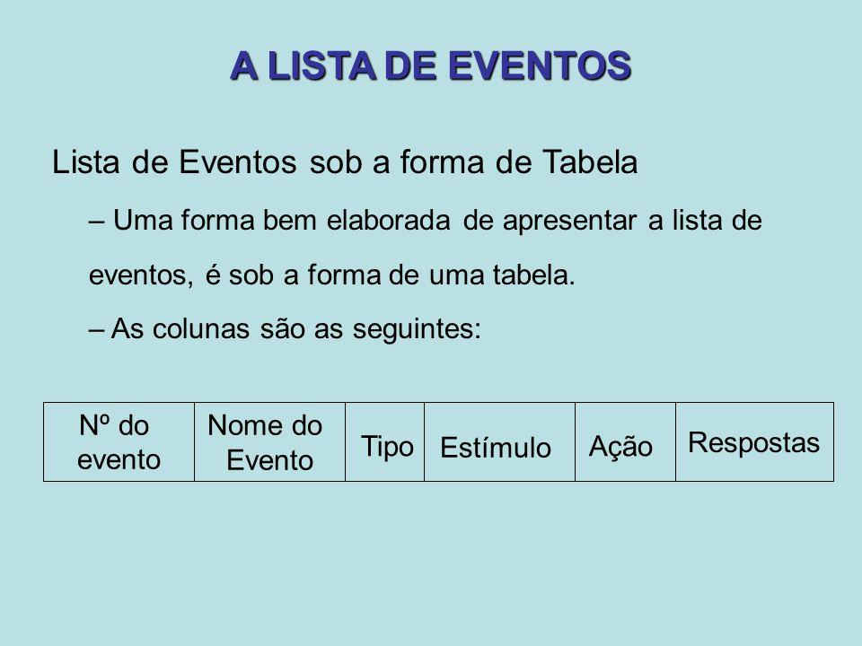 A LISTA DE EVENTOS Lista de Eventos sob a forma de Tabela – Uma forma bem elaborada de apresentar a lista de eventos, é sob a forma de uma tabela. – A