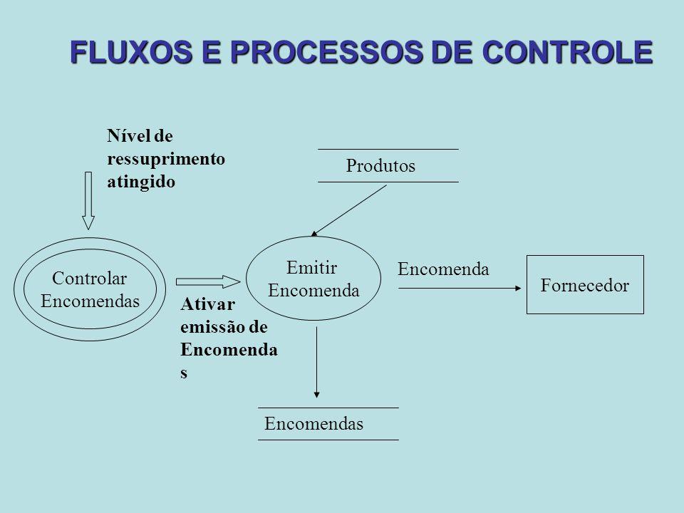 FLUXOS E PROCESSOS DE CONTROLE Fornecedor Emitir Encomenda Produtos Encomendas Encomenda Controlar Encomendas Ativar emissão de Encomenda s Nível de r