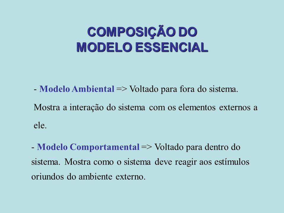COMPOSIÇÃO DO MODELO ESSENCIAL - Modelo Comportamental => Voltado para dentro do sistema. Mostra como o sistema deve reagir aos estímulos oriundos do