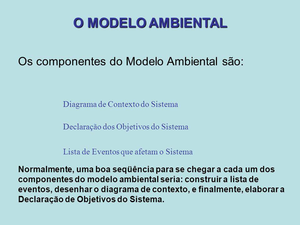 O MODELO AMBIENTAL Os componentes do Modelo Ambiental são: Declaração dos Objetivos do Sistema Diagrama de Contexto do Sistema Lista de Eventos que af