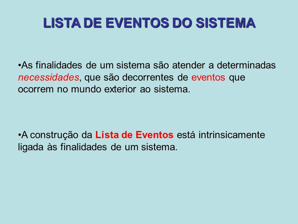 LISTA DE EVENTOS DO SISTEMA As finalidades de um sistema são atender a determinadas necessidades, que são decorrentes de eventos que ocorrem no mundo