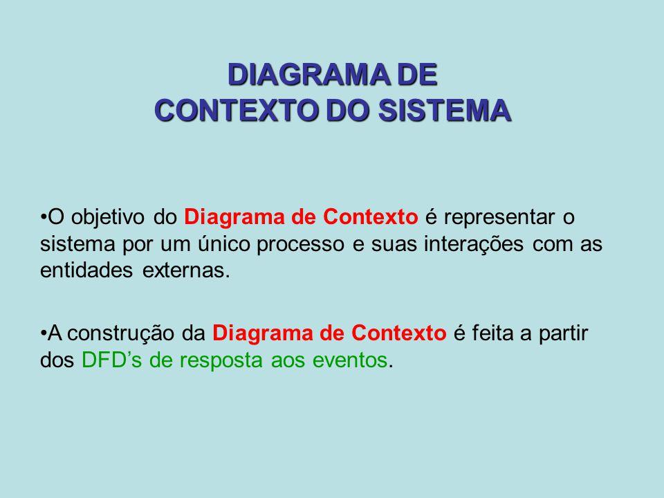 DIAGRAMA DE CONTEXTO DO SISTEMA O objetivo do Diagrama de Contexto é representar o sistema por um único processo e suas interações com as entidades ex