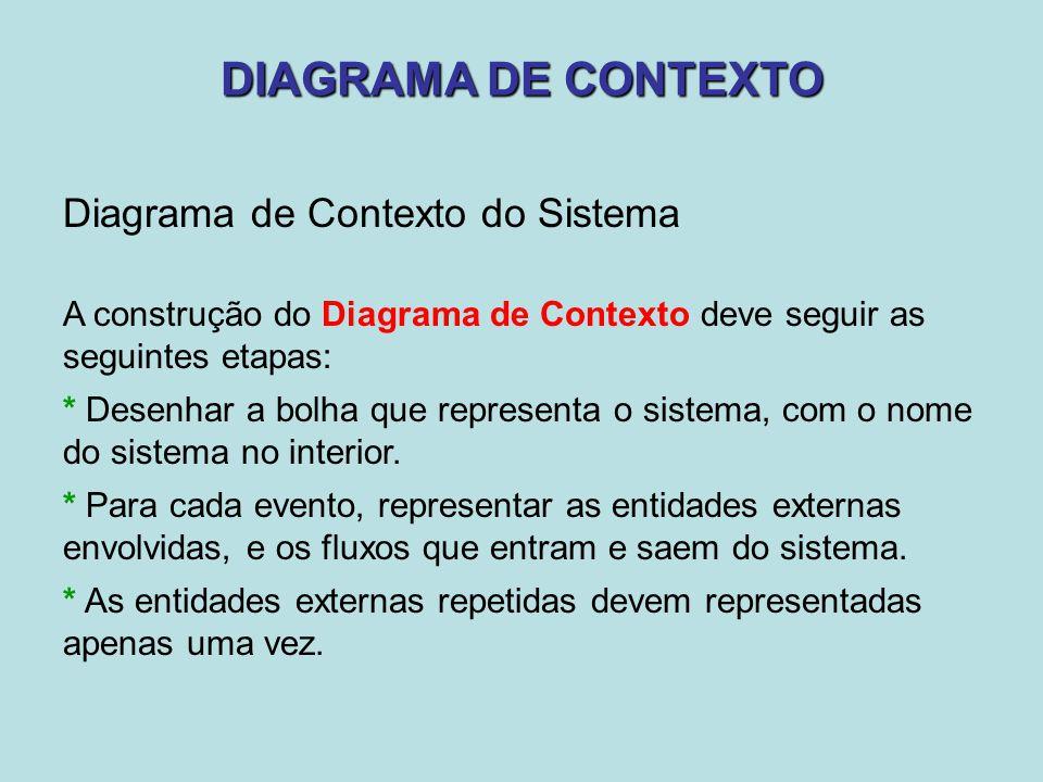 DIAGRAMA DE CONTEXTO Diagrama de Contexto do Sistema A construção do Diagrama de Contexto deve seguir as seguintes etapas: * Desenhar a bolha que repr