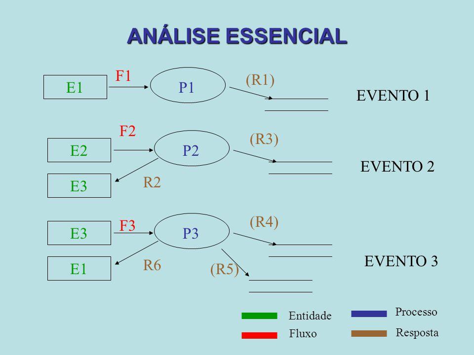 ANÁLISE ESSENCIAL E1 P1 F1 (R1) EVENTO 1 E2 P2 F2 R2 E3 EVENTO 2 (R3) E3 P3 F3 R6 E1 (R4) (R5) EVENTO 3 Entidade Fluxo Processo Resposta