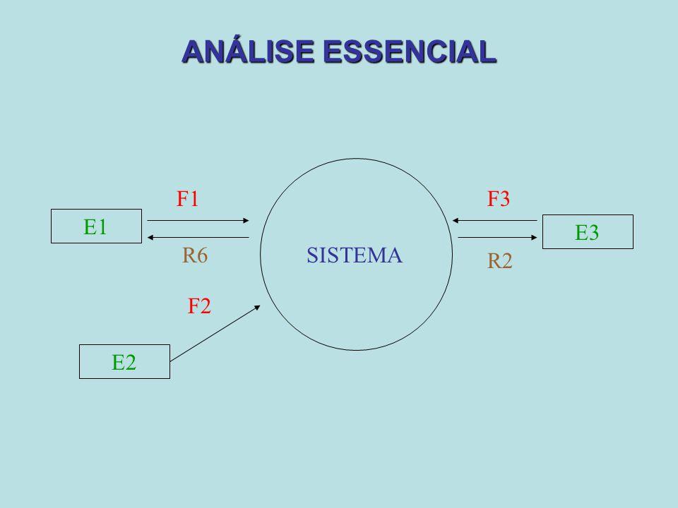ANÁLISE ESSENCIAL E1 F1 E2 F2 R2 E3 F3 R6SISTEMA