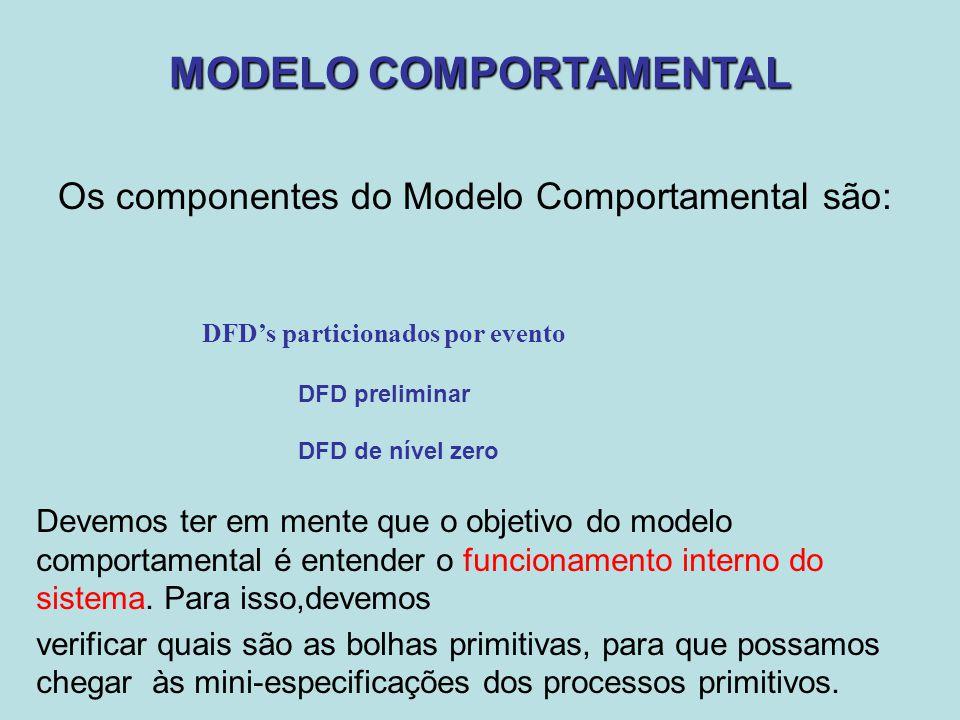 MODELO COMPORTAMENTAL Os componentes do Modelo Comportamental são: DFD's particionados por evento DFD preliminar DFD de nível zero Devemos ter em ment