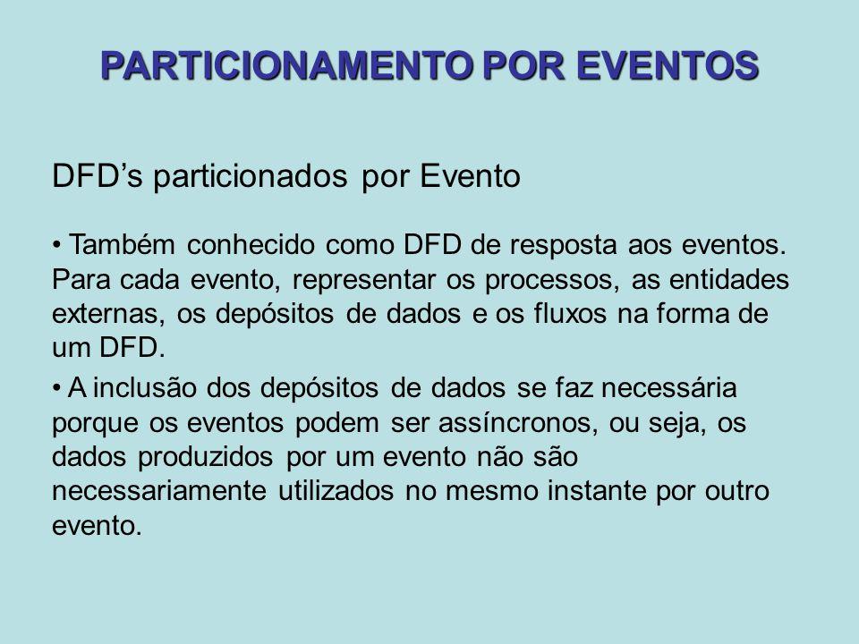 PARTICIONAMENTO POR EVENTOS DFD's particionados por Evento Também conhecido como DFD de resposta aos eventos. Para cada evento, representar os process