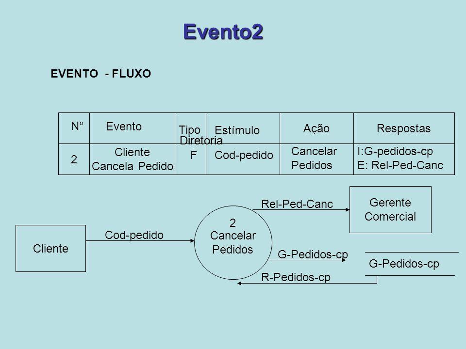 Evento2 AçãoRespostas N° Evento Tipo Estímulo 2 Cliente Cancela Pedido FCod-pedido Cancelar Pedidos I:G-pedidos-cp E: Rel-Ped-Canc Cancelar Pedidos R-