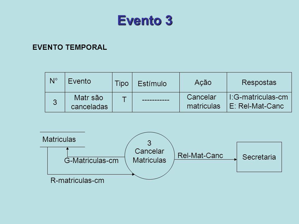Evento 3 AçãoRespostas N° Evento Tipo Estímulo 3 Matr são canceladas T----------- Cancelar matriculas I:G-matriculas-cm E: Rel-Mat-Canc Matriculas Can