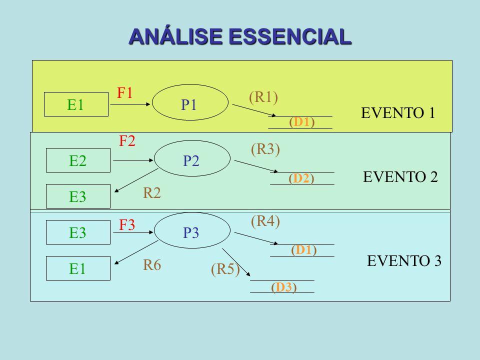 ANÁLISE ESSENCIAL E1 P1 F1 (R1) EVENTO 1 (D1) E2 P2 F2 R2 E3 EVENTO 2 (R3) (D2) E3 P3 F3 R6 E1 (R4) (R5) EVENTO 3 (D1) (D3)