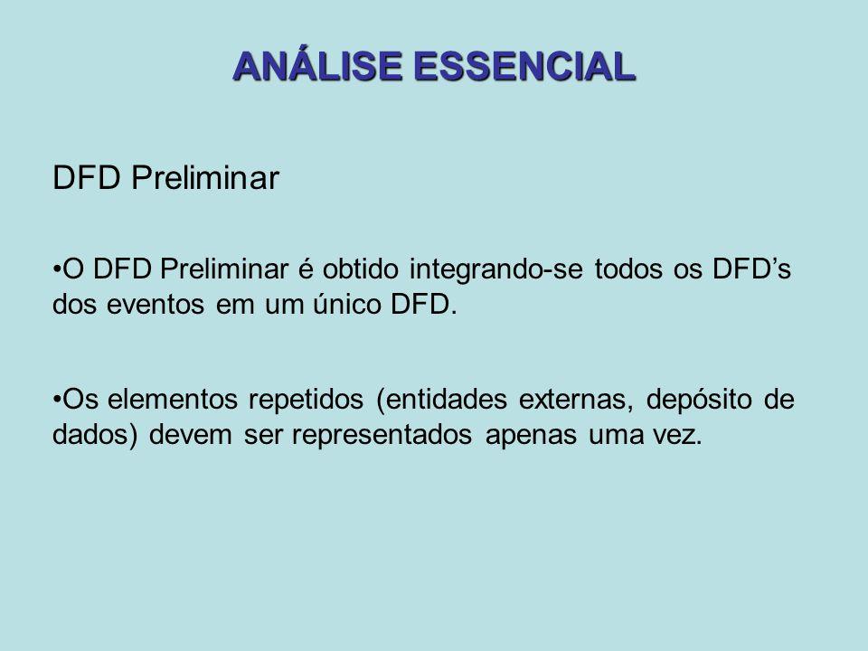 ANÁLISE ESSENCIAL DFD Preliminar O DFD Preliminar é obtido integrando-se todos os DFD's dos eventos em um único DFD. Os elementos repetidos (entidades