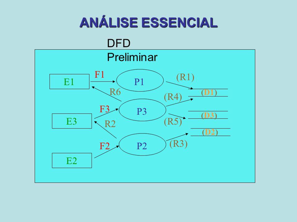 ANÁLISE ESSENCIAL E1 P1 F1 (R1) E3 P2F2 R2 E2 (R3) P3 F3 R6 (R5) (R4) (D1) (D2) (D3) DFD Preliminar