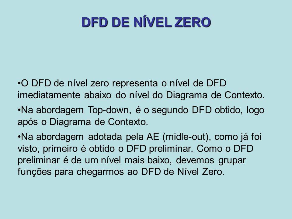 DFD DE NÍVEL ZERO O DFD de nível zero representa o nível de DFD imediatamente abaixo do nível do Diagrama de Contexto. Na abordagem Top-down, é o segu