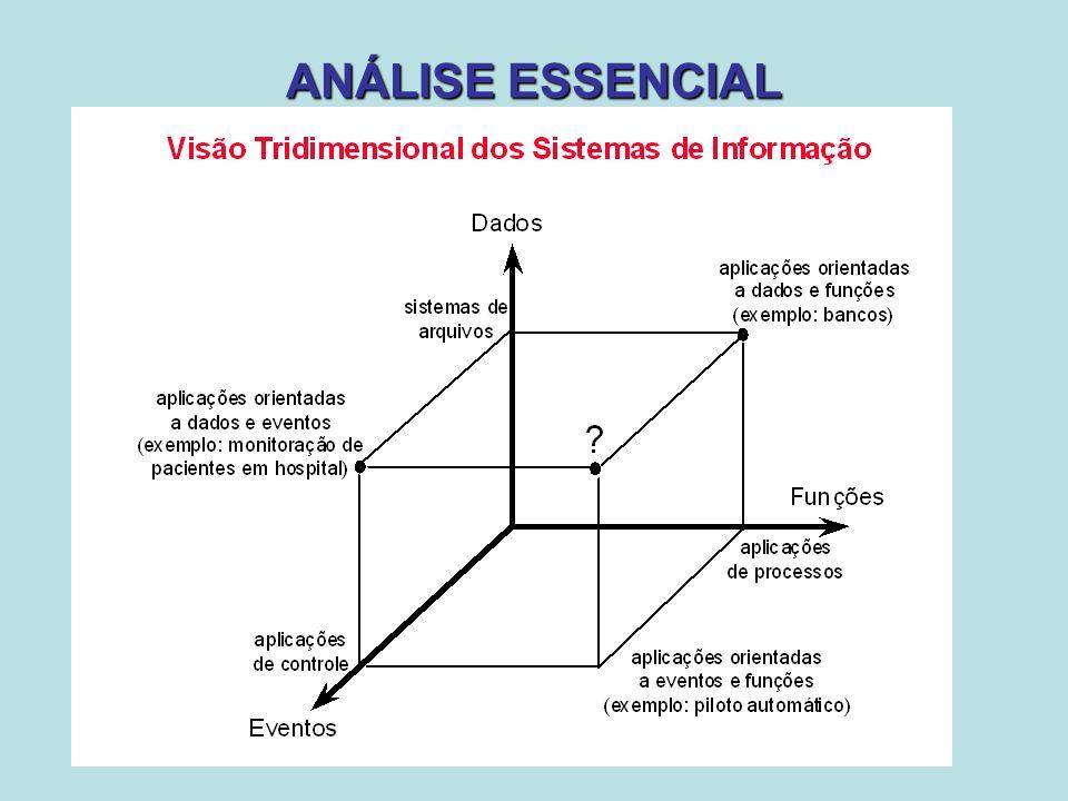 DIAGRAMA DE CONTEXTO Diagrama de Contexto do Sistema A construção do Diagrama de Contexto deve seguir as seguintes etapas: * Desenhar a bolha que representa o sistema, com o nome do sistema no interior.