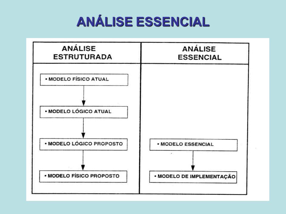 Modelo Essencial Apresenta o sistema em um grau de abstração independente de restrições tecnológicas.