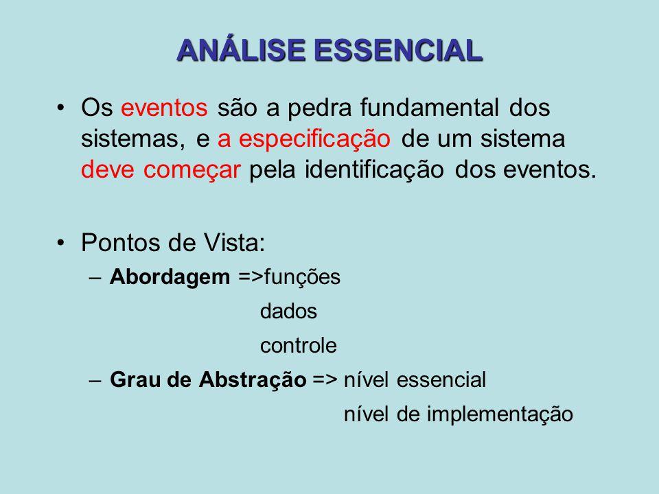 VANTAGENS DA ANÁLISE ESSENCIAL Começa pelo modelo essencial, o que corresponde ao modelo lógico proposto da análise estruturada.