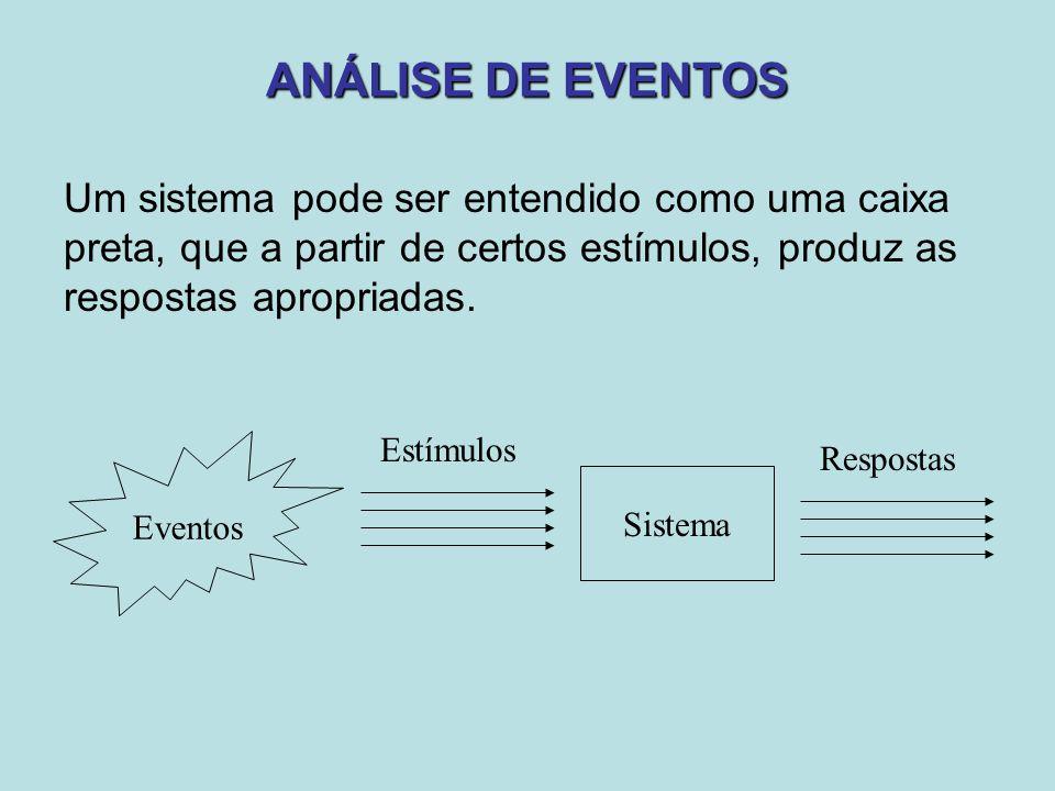 ANÁLISE DE EVENTOS Um sistema pode ser entendido como uma caixa preta, que a partir de certos estímulos, produz as respostas apropriadas. Eventos Estí