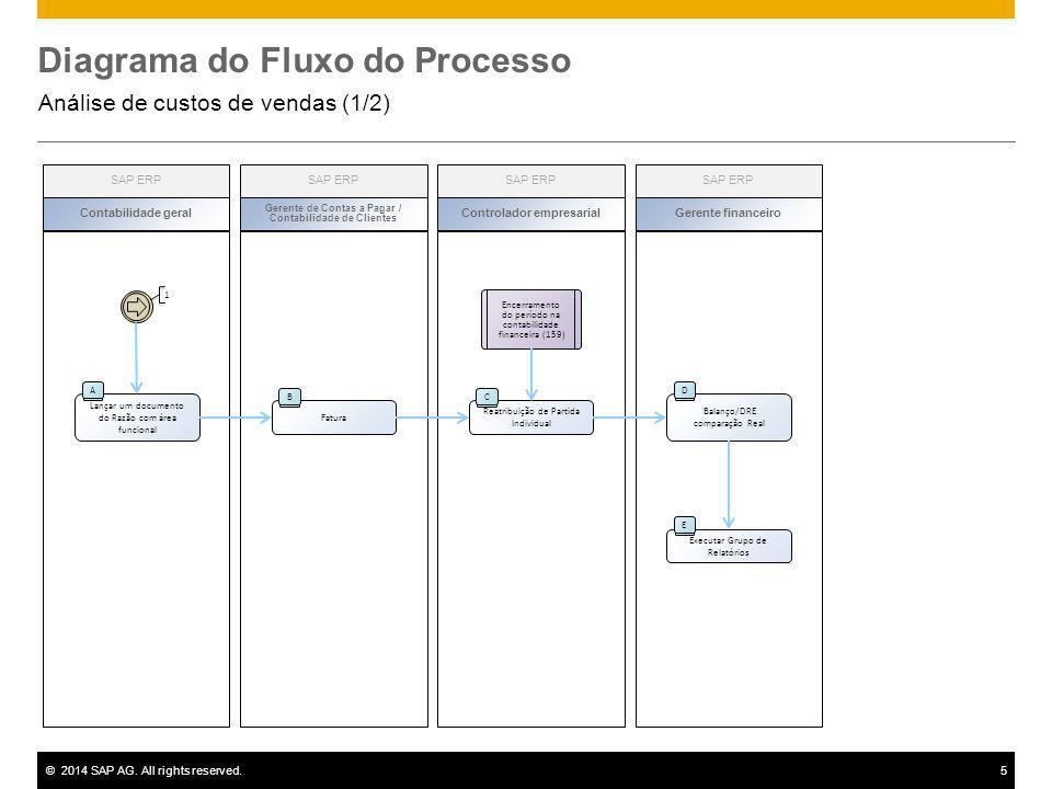 ©2014 SAP AG. All rights reserved.5 Lançar um documento do Razão com área funcional A 1 Fatura B Reatribuição de Partida Individual C Encerramento do