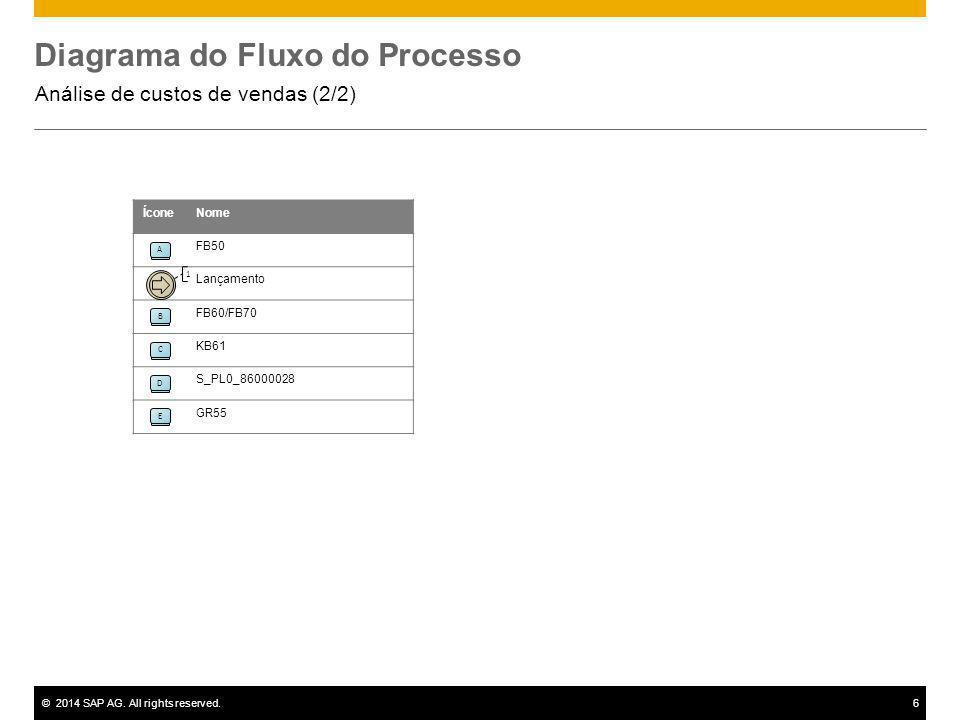 ©2014 SAP AG. All rights reserved.6 A ÍconeNome FB50 Lançamento FB60/FB70 KB61 S_PL0_86000028 GR55 1 B CDE Diagrama do Fluxo do Processo Análise de cu