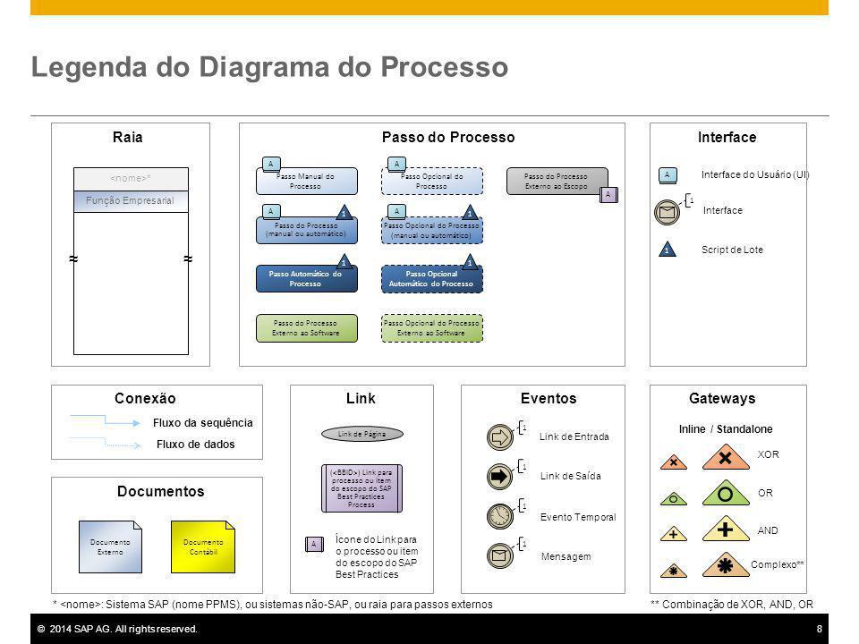 ©2014 SAP AG. All rights reserved.8 Legenda do Diagrama do Processo Função Empresarial * ≈≈ * : Sistema SAP (nome PPMS), ou sistemas não-SAP, ou raia