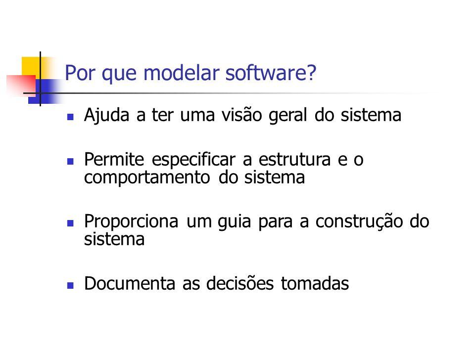 Por que modelar software? Ajuda a ter uma visão geral do sistema Permite especificar a estrutura e o comportamento do sistema Proporciona um guia para