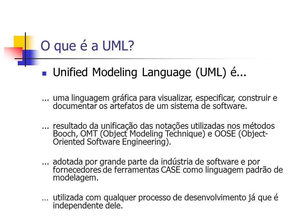 O que é a UML? Unified Modeling Language (UML) é......uma linguagem gráfica para visualizar, especificar, construir e documentar os artefatos de um si