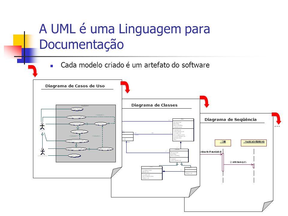 A UML é uma Linguagem para Documentação Diagrama de SeqüênciaDiagrama de ClassesDiagrama de Casos de Uso … Cada modelo criado é um artefato do softwar