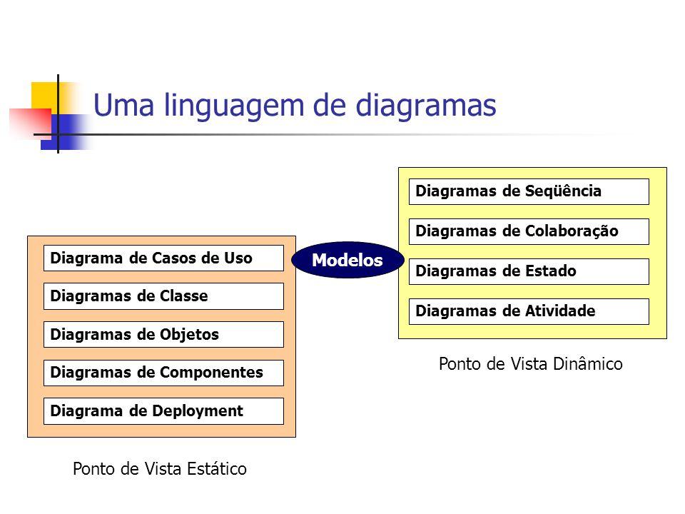 Uma linguagem de diagramas Diagramas de Classe Diagramas de Colaboração Diagramas de Seqüência Diagramas de Estado Diagramas de Atividade Diagramas de