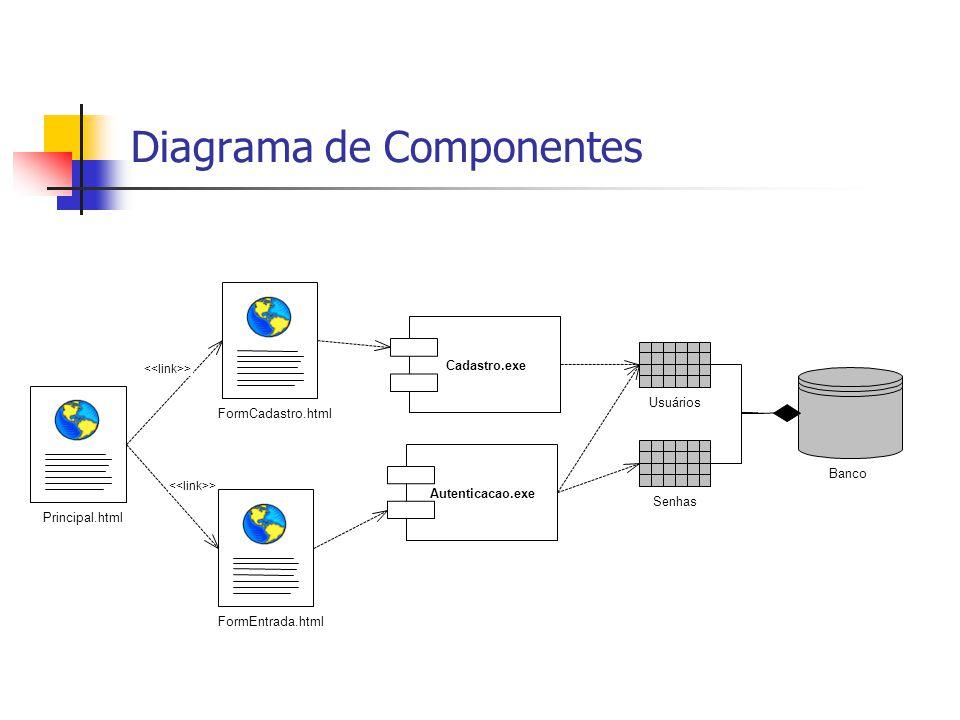 Diagrama de Componentes FormCadastro.html Cadastro.exe Principal.html FormEntrada.html Autenticacao.exe > Banco Usuários Senhas