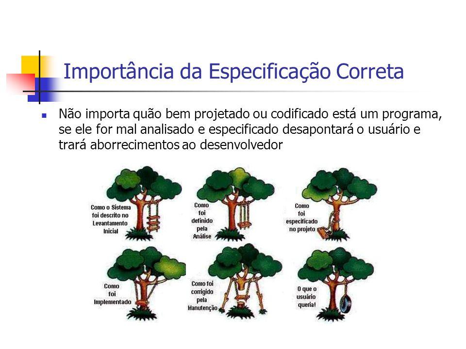 Importância da Especificação Correta Não importa quão bem projetado ou codificado está um programa, se ele for mal analisado e especificado desapontar