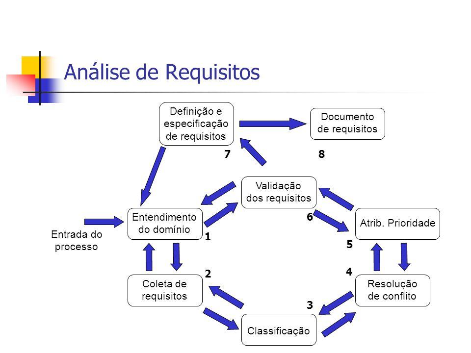 Análise de Requisitos Entendimento do domínio Coleta de requisitos Classificação Definição e especificação de requisitos Resolução de conflito Atrib.