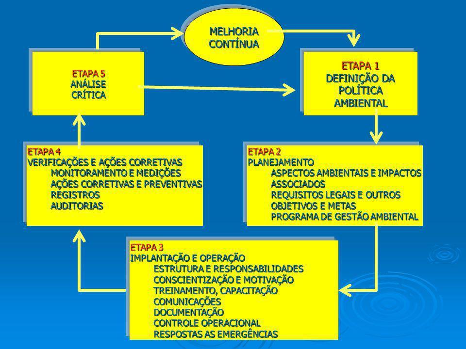 ETAPA 1 DEFINIÇÃO DA POLÍTICAAMBIENTAL ETAPA 5 ANÁLISECRÍTICA MELHORIACONTÍNUA ETAPA 2 PLANEJAMENTO ASPECTOS AMBIENTAIS E IMPACTOS ASSOCIADOS REQUISIT