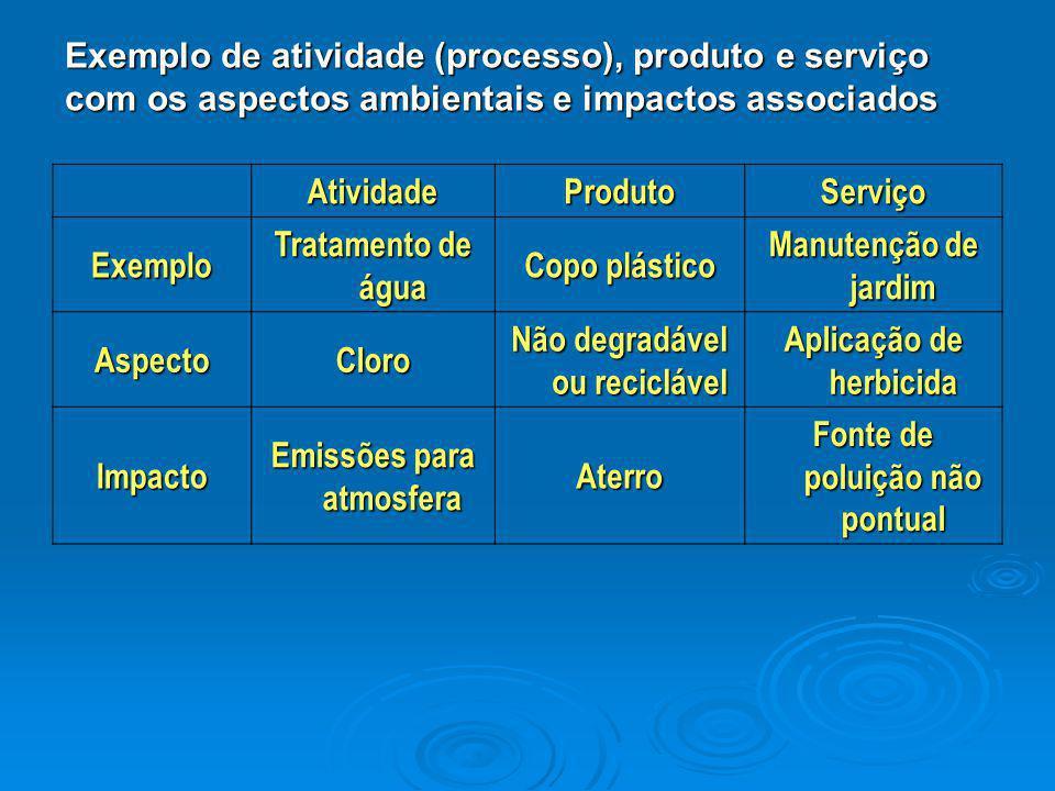 AtividadeProdutoServiço Exemplo Tratamento de água Copo plástico Manutenção de jardim AspectoCloro Não degradável ou reciclável Aplicação de herbicida