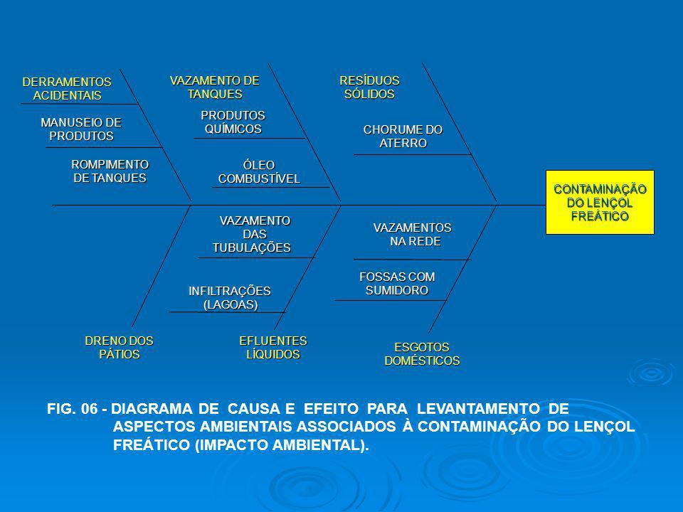 CONTAMINAÇÃO DO LENÇOL FREÁTICO VAZAMENTO DE TANQUES CHORUME DO ATERRO RESÍDUOSSÓLIDOS PRODUTOSQUÍMICOS ÓLEOCOMBUSTÍVEL DERRAMENTOSACIDENTAIS ROMPIMEN