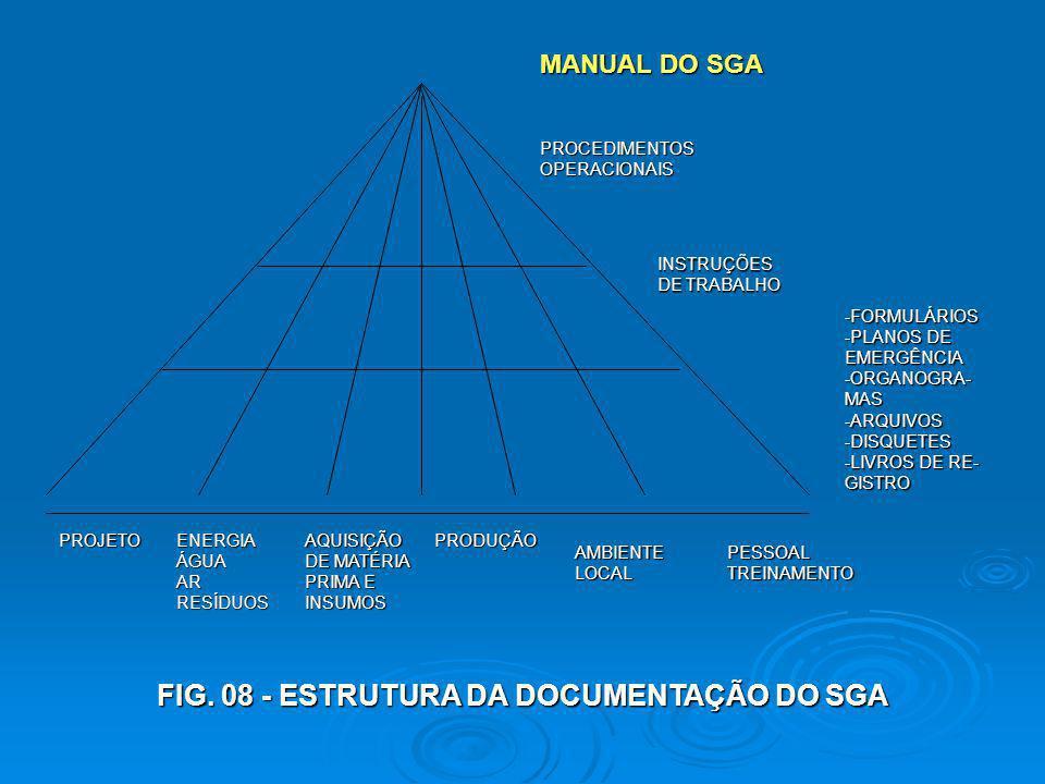 MANUAL DO SGA PROCEDIMENTOSOPERACIONAIS INSTRUÇÕES DE TRABALHO -FORMULÁRIOS -PLANOS DE EMERGÊNCIA-ORGANOGRA-MAS-ARQUIVOS-DISQUETES -LIVROS DE RE- GIST