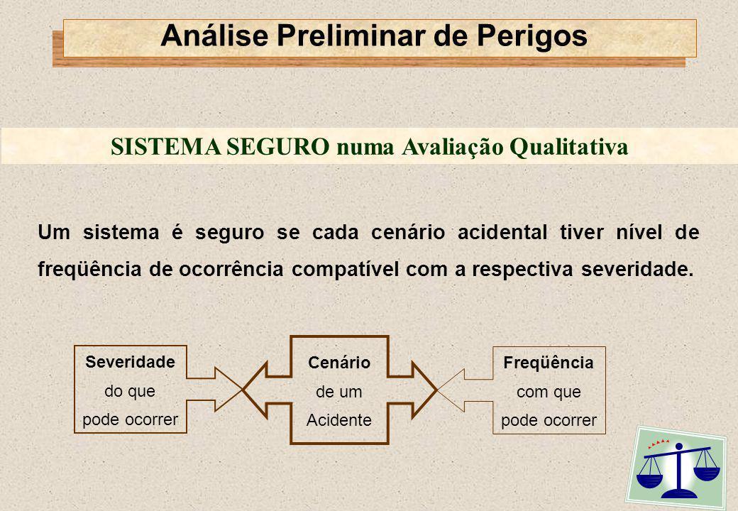 SISTEMA SEGURO numa Avaliação Quantitativa Análise Preliminar de Perigos Um sistema é seguro se a soma dos riscos de todos os cenários acidentais for aceitável.