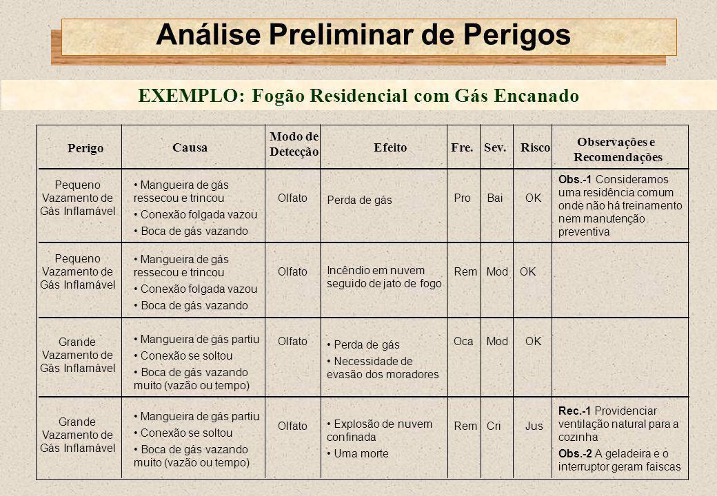 Análise Preliminar de Perigos EXEMPLO: Fogão Residencial com Gás Encanado Perigo Causa Modo de Detecção Efeito Pequeno Vazamento de Gás Inflamável Man