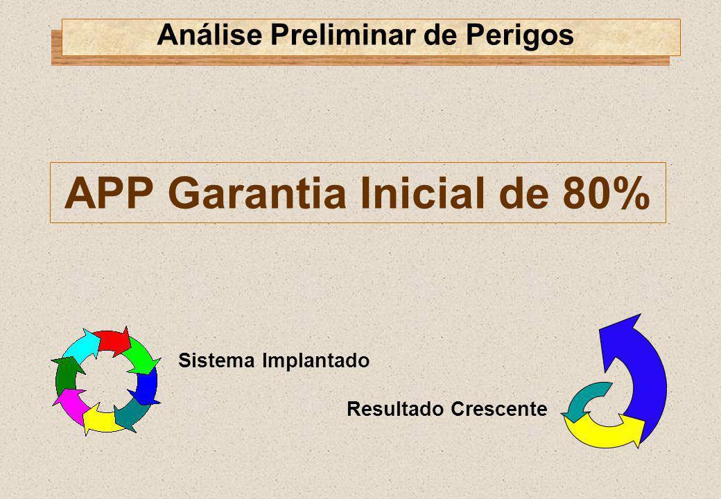 APP Garantia Inicial de 80% Análise Preliminar de Perigos Sistema Implantado Resultado Crescente