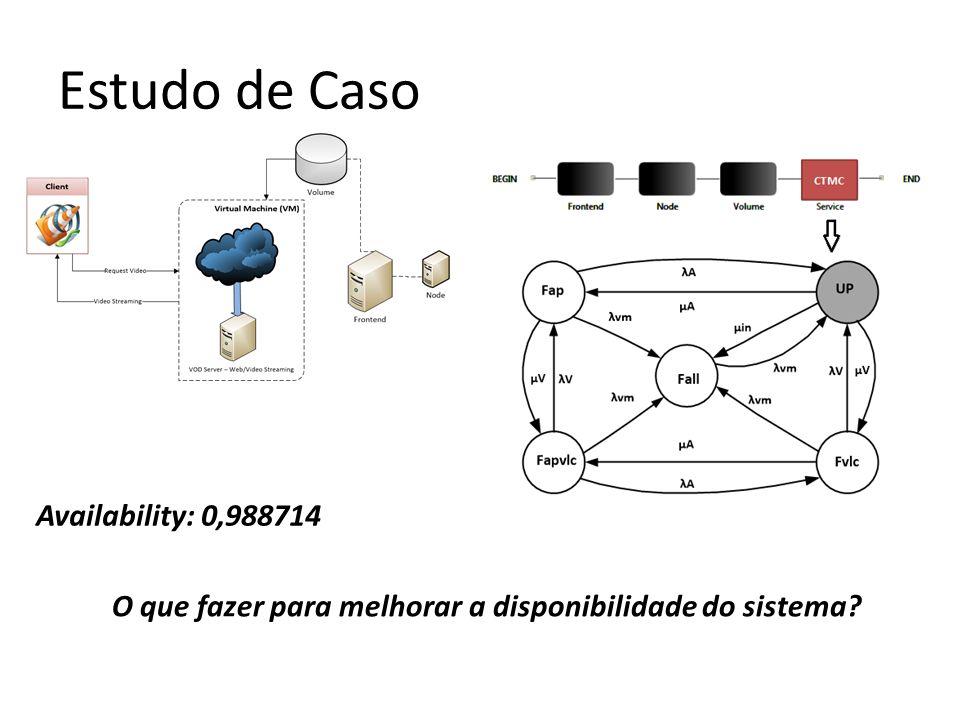 Estudo de Caso Availability: 0,988714 O que fazer para melhorar a disponibilidade do sistema