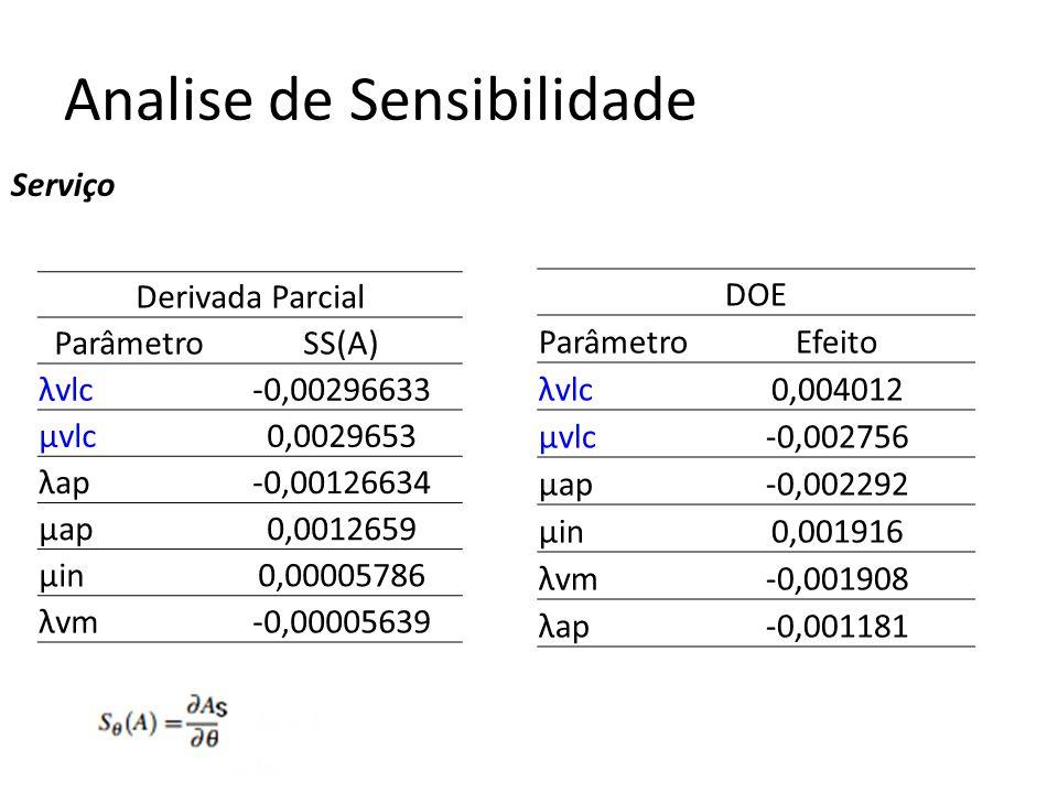 Analise de Sensibilidade Serviço Derivada Parcial ParâmetroSS(A) λvlc-0,00296633 µvlc0,0029653 λap-0,00126634 µap0,0012659 µin0,00005786 λvm-0,00005639 DOE ParâmetroEfeito λvlc0,004012 µvlc-0,002756 µap-0,002292 µin0,001916 λvm-0,001908 λap-0,001181