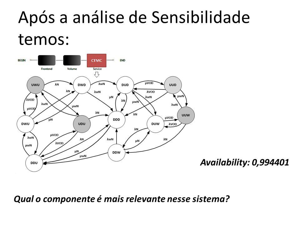 Após a análise de Sensibilidade temos: Availability: 0,994401 Qual o componente é mais relevante nesse sistema