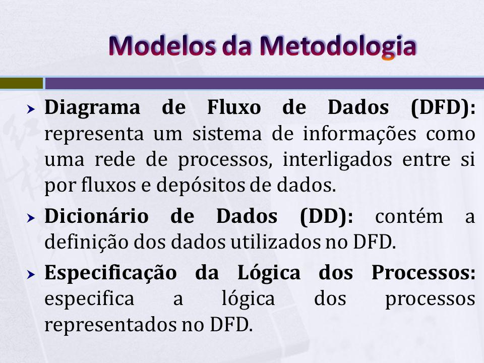  Diagrama de Fluxo de Dados (DFD): representa um sistema de informações como uma rede de processos, interligados entre si por fluxos e depósitos de d